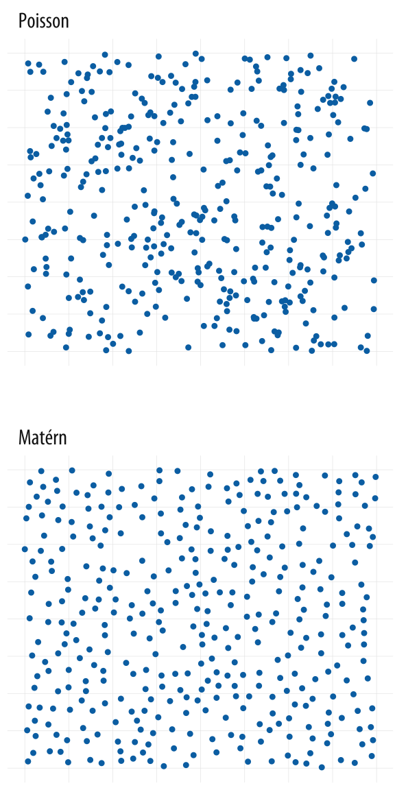 Each panel shows simulated data. The upper panel shows a random point pattern generated by a Poisson process. The lower panel is from a Matérn model, where new points are randomly placed but cannot be too near already-existing ones. Most people see the Poisson-generated pattern as having more structure, or less 'randomness', than the Matérn, whereas the reverse is true.